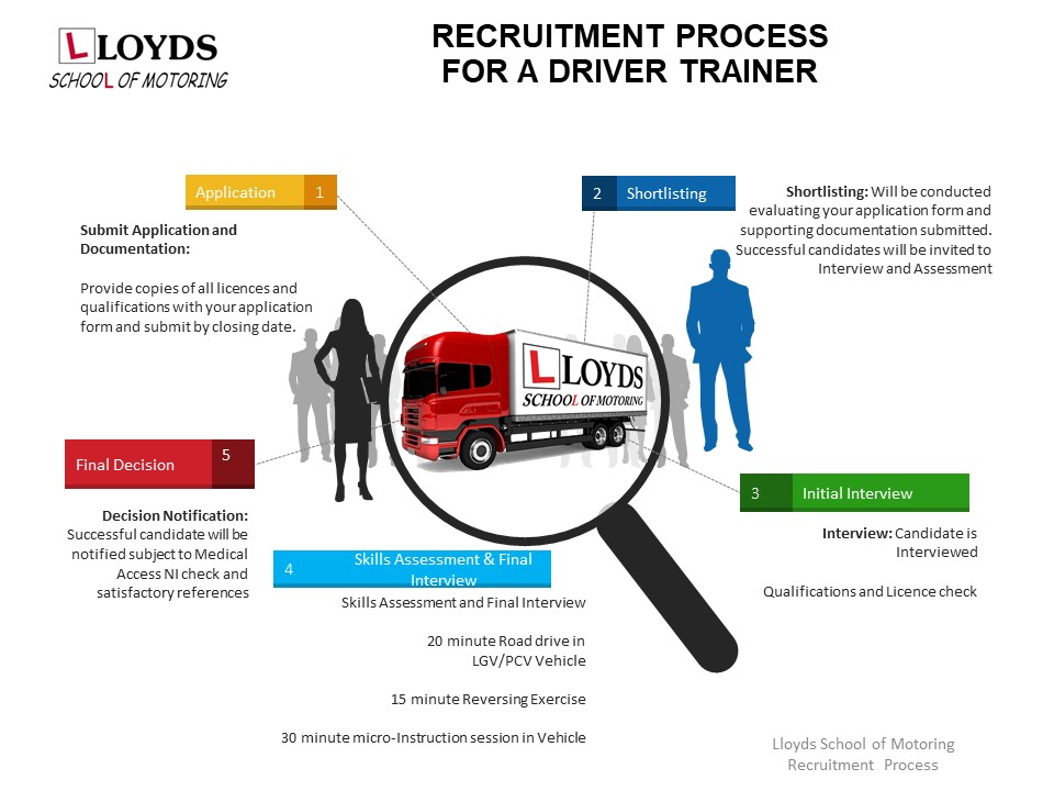 RECRUITMENT PROCESS – COMMERCIAL DRIVER TRAINER, Lloyds Motoring