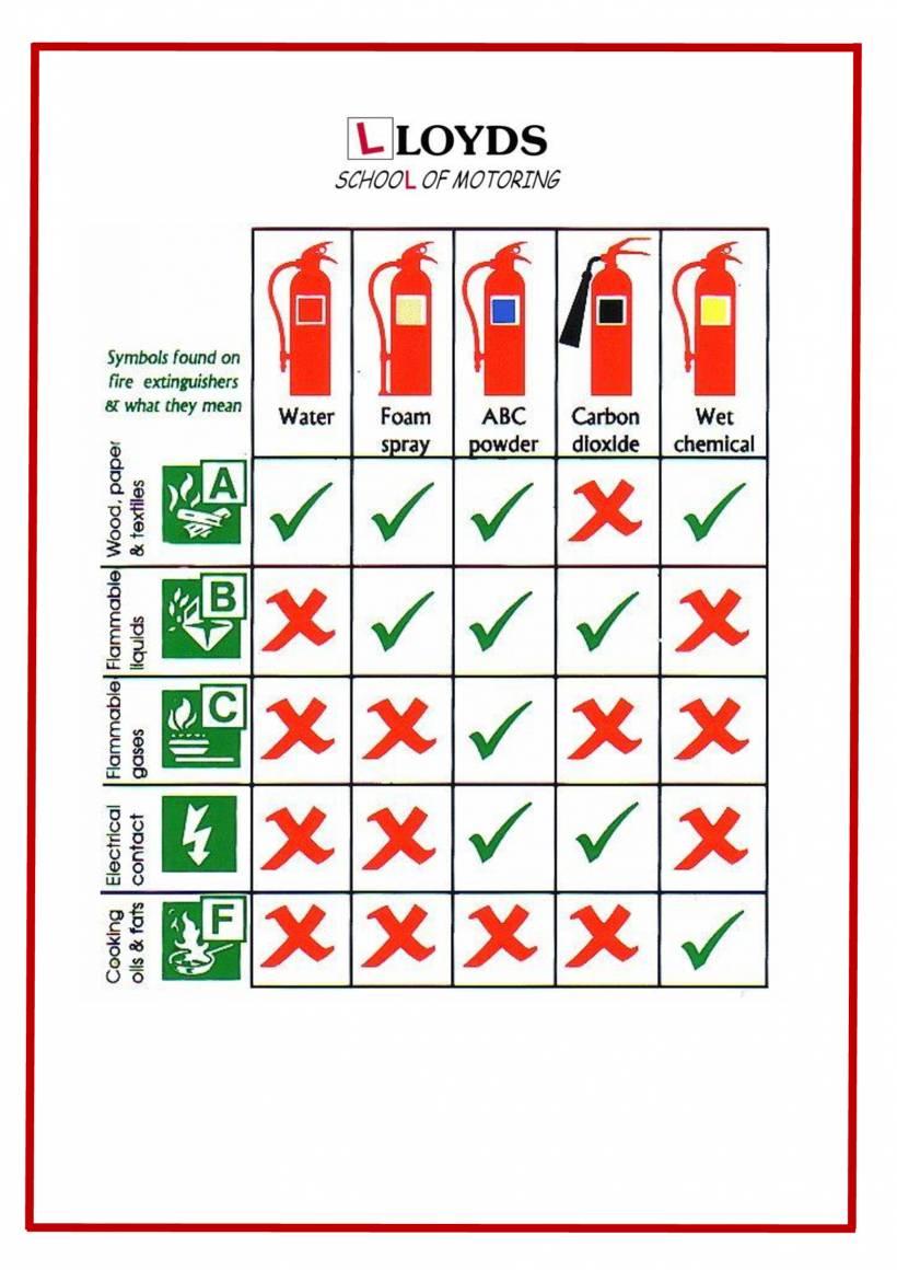Fire-Extinghuiser-Chart